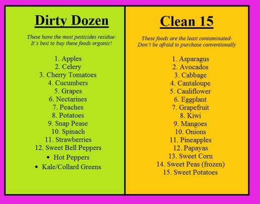clean 15 dirty dozen